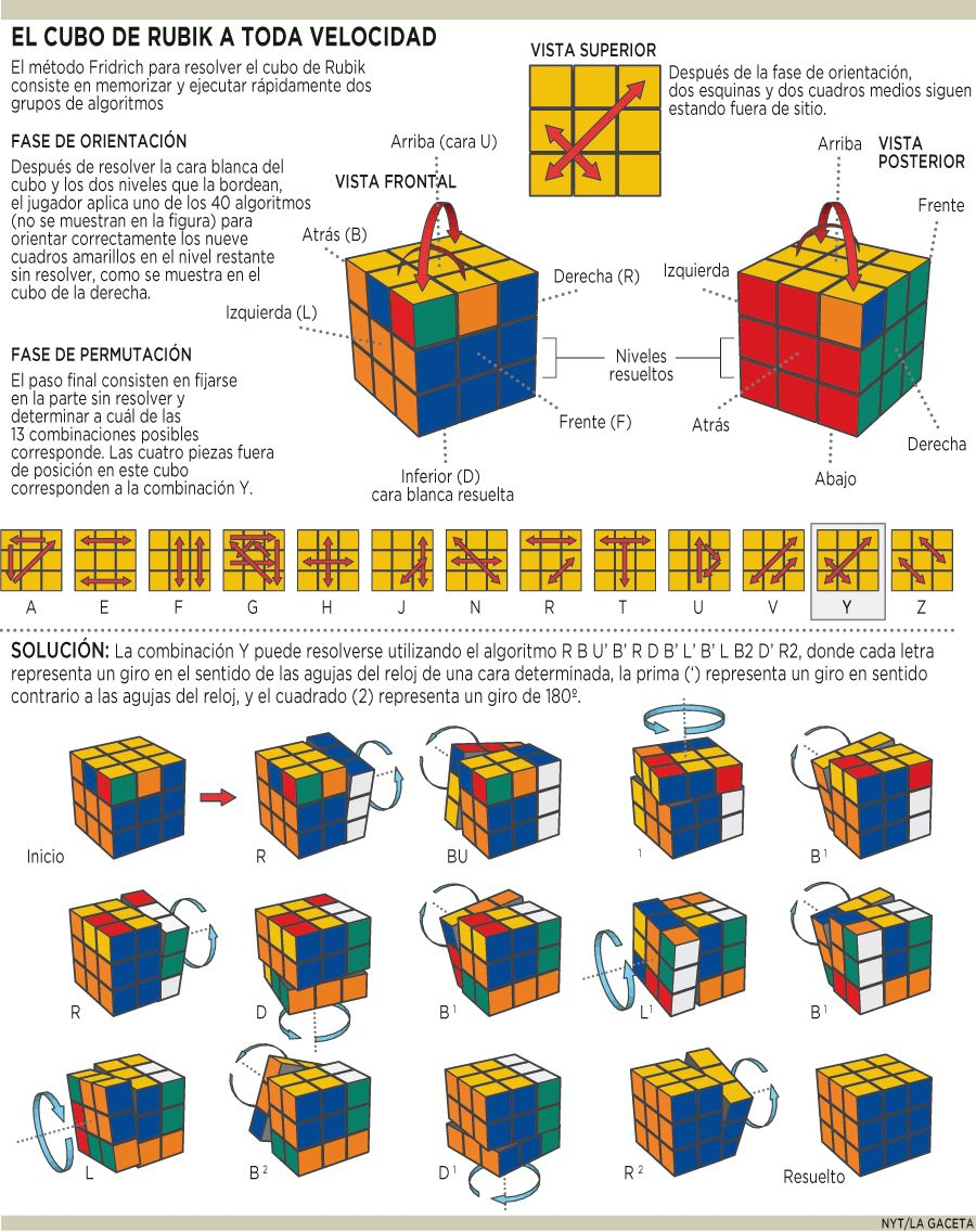 instruction for rubric cube
