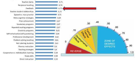instructional leadership hattie effect size