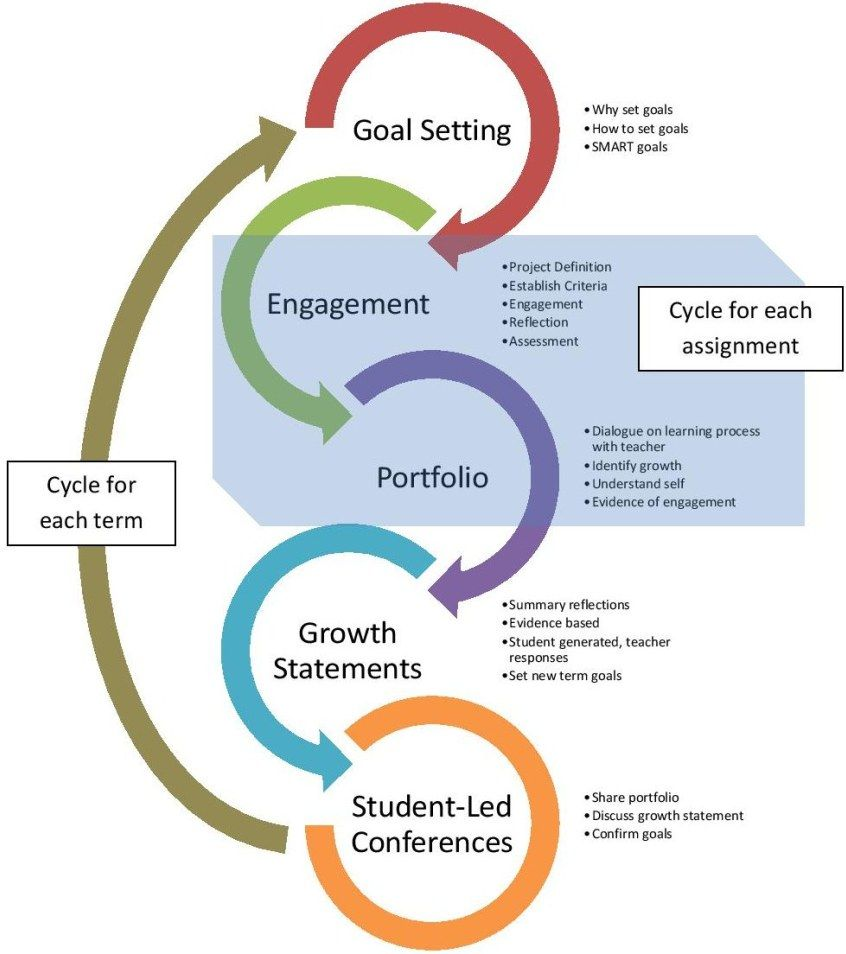 student led instruction strategies
