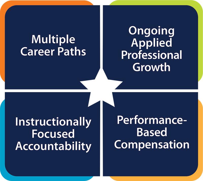 compass assessment tool instructional videos