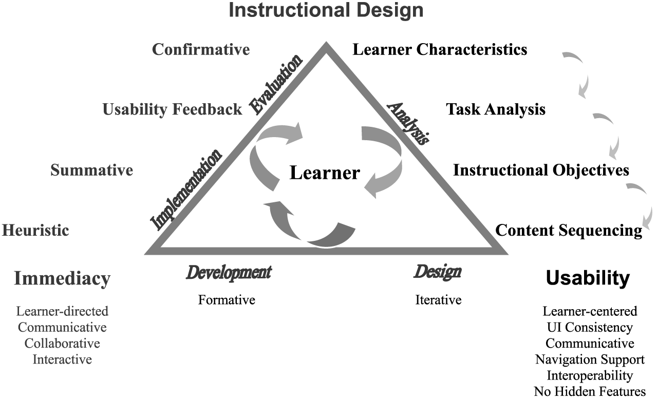 ms in instructional design and technology