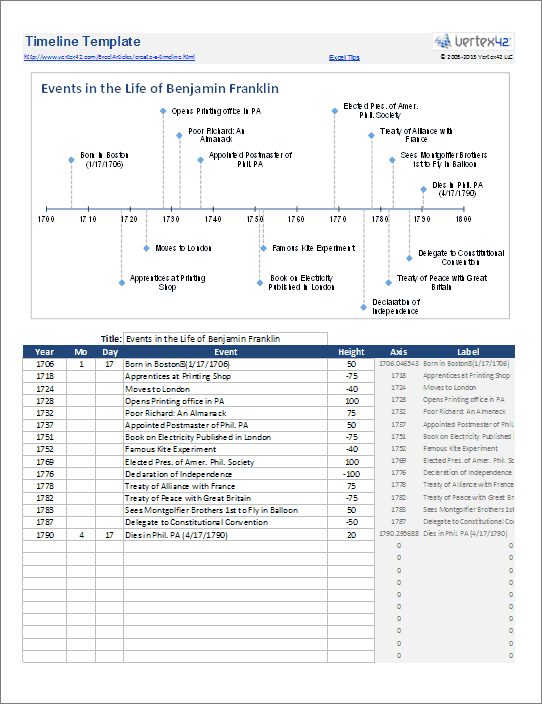 instructions for creating a timeline